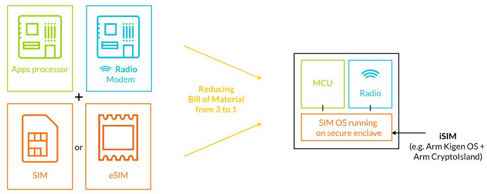 Conectando o Micro ao Macro – Conheça o Mini-Chip e-SIM