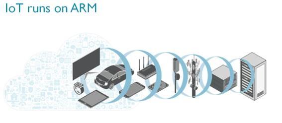 Projeto de Lei aprovado na Câmara dos deputados impulsionará IoT